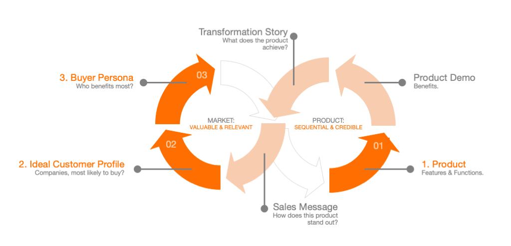 Bizxpand Product-Market-Fit Workshop