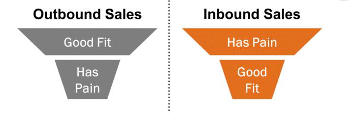 Outbound and Inbound Sales